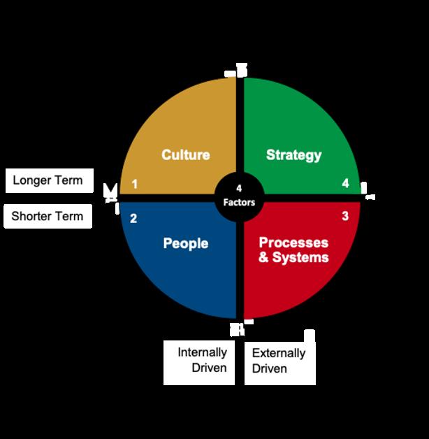 Optimal business model